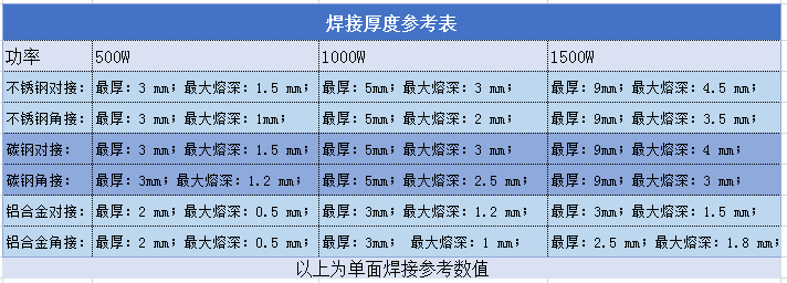 焊接厚度表.png